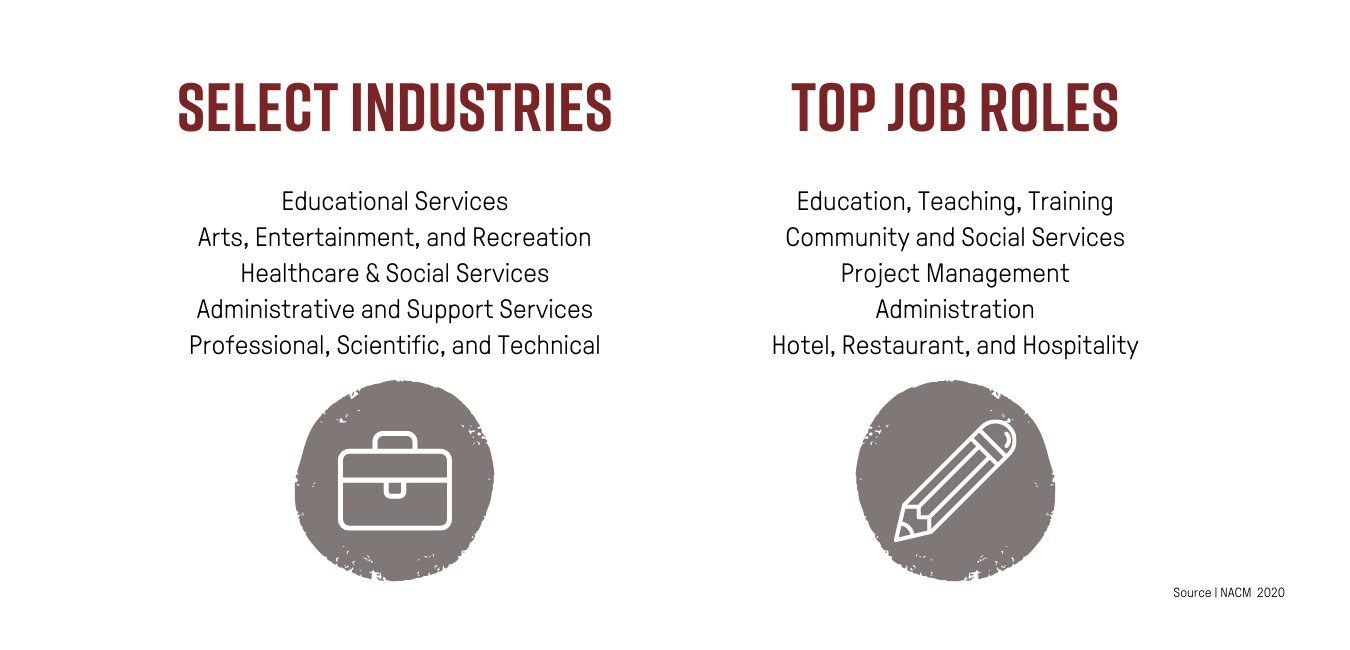 Select industries for alumni are in educational services; arts, entertainment, and recreation; healthcare & social services; administrative and support services; professional, scientific, and technical. The top job roles for alumni are education, teaching, training; community and social services; project management, administration, hotel, restaurant, and hospitality.
