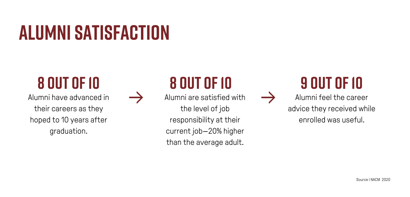 Alumni Satisfaction. 8 out of 10 alumni have advanced in their careers as they hoped to 10 years after graduation. 8 out of 10 alumni are satisfied with the level of job responsibility at their current job. This is 20% higher than the average adult. And 9 out of 10 alumni feel the career advice they received while enrolled was useful.