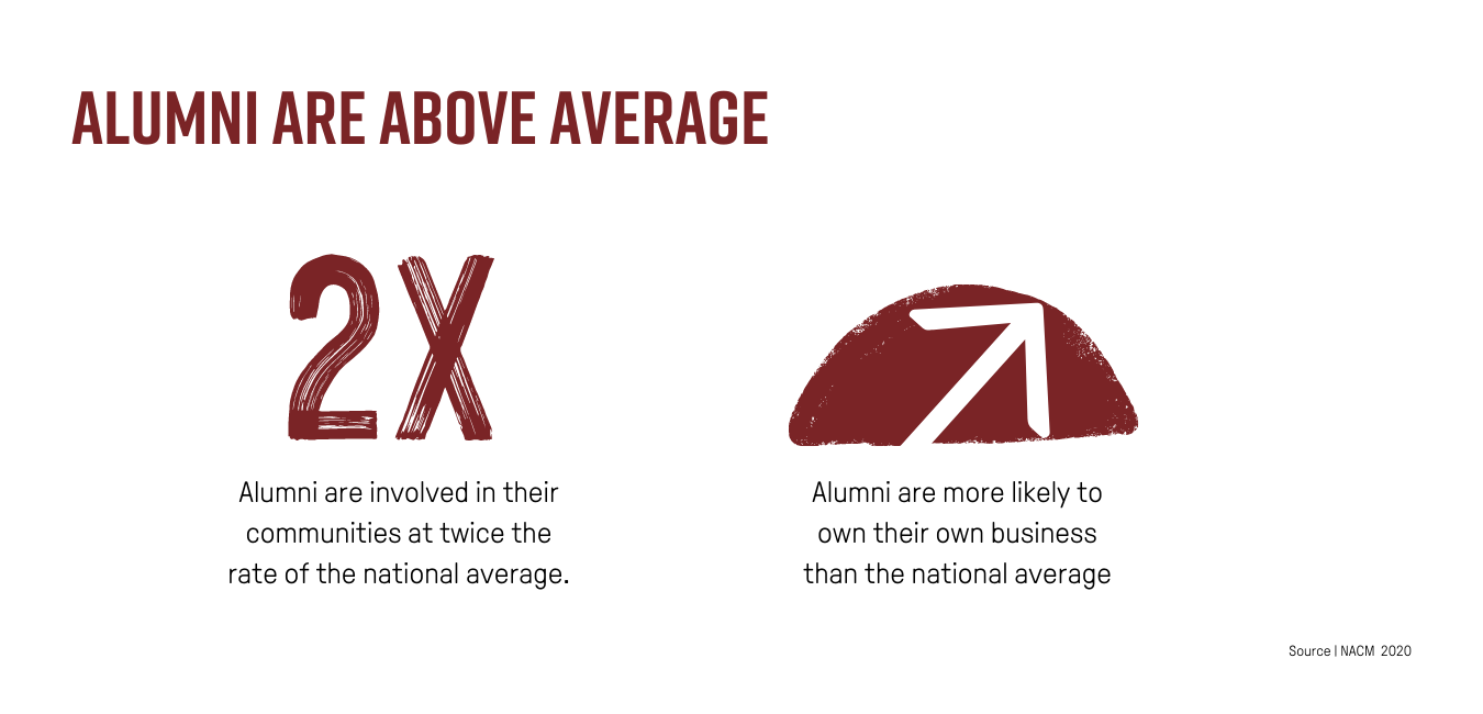 Alumni are above average. They are twice as likely to be involved in their communities and more likely to own their own business compared to the national average.