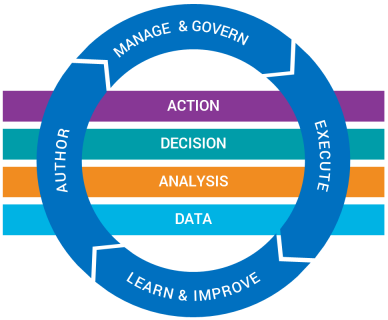 MGT 230 Decision Analytics for Managers