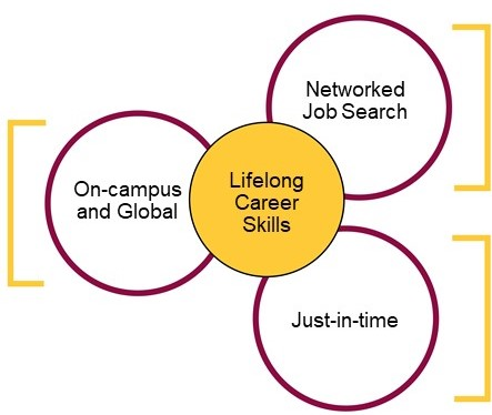 Three ways b-school students find jobs