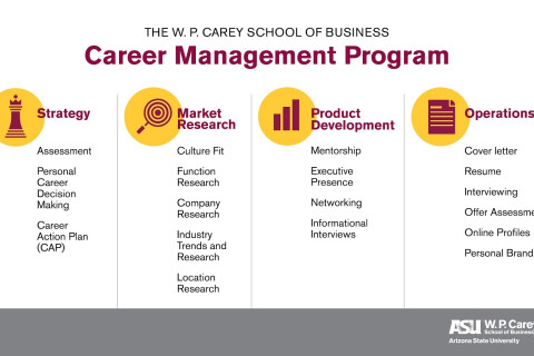 Career Management Model Slide