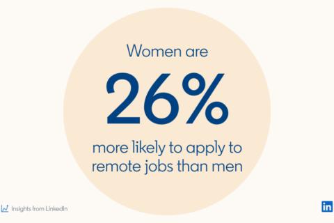 women percentage of work