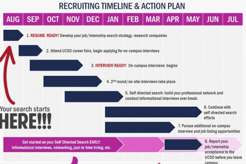 recruiting timeline and action plan