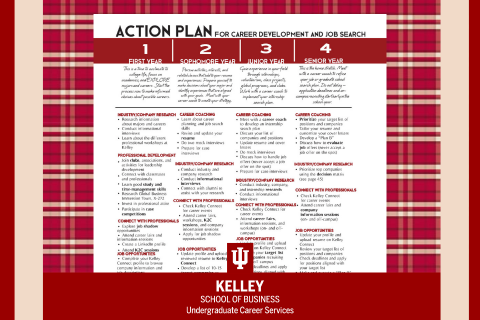 4-year Action Plan