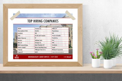 2019-2020 Top Hiring Companies