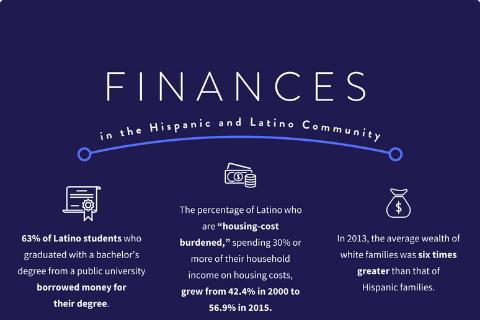Addressing Disparities in Finance for Hispanics and Latinos