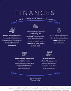 Diagram of various finance statistics