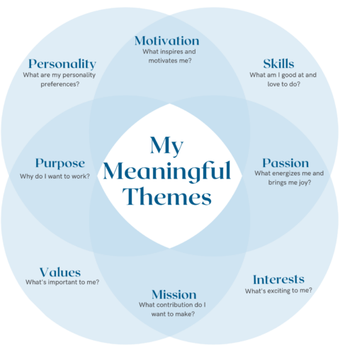 Find Your Meaningful Themes