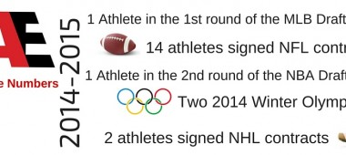 Athletic Evolution