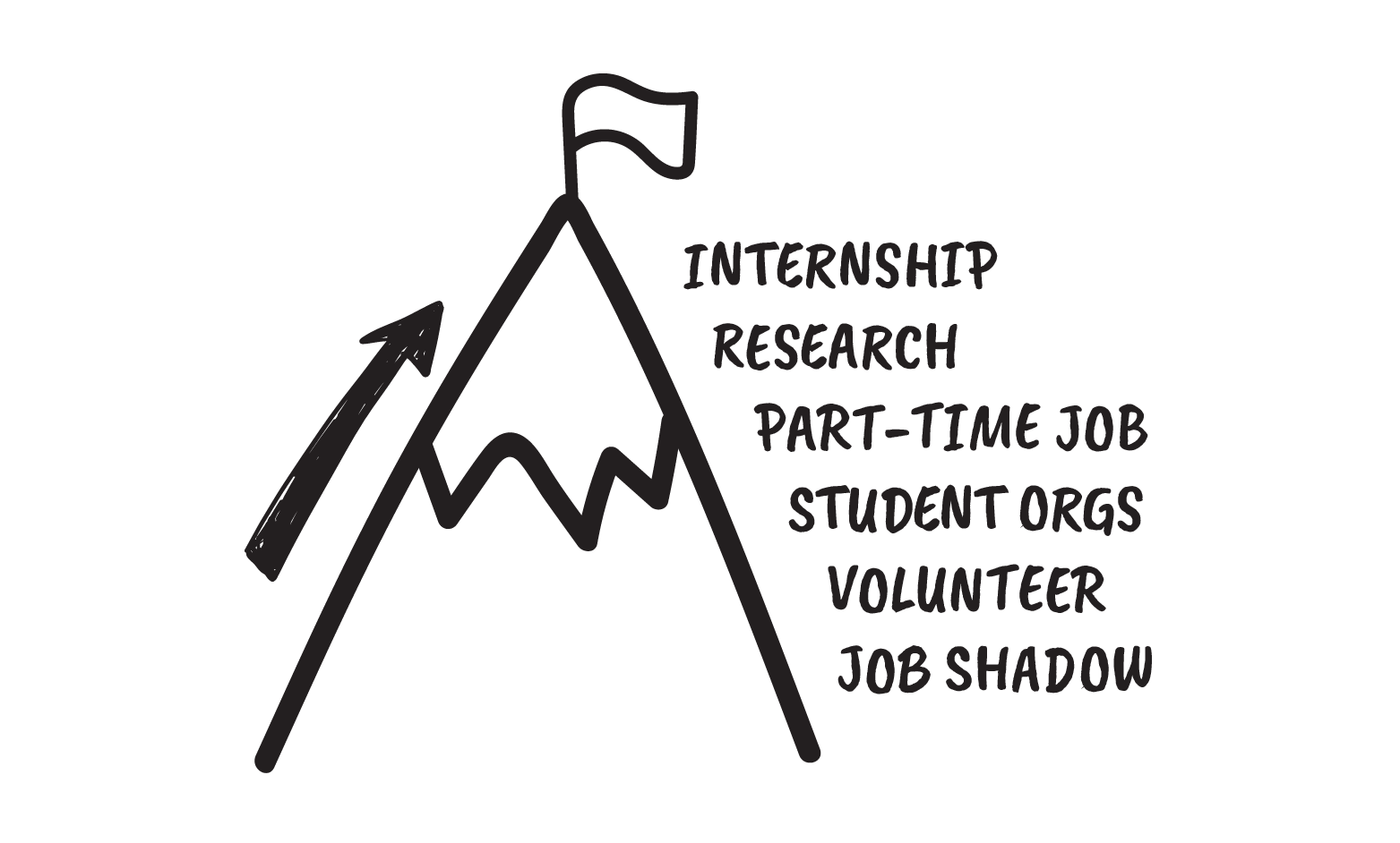 Image of Mountain with cascading words internships, research, part-time job, student organizations, volunteer and job shadow