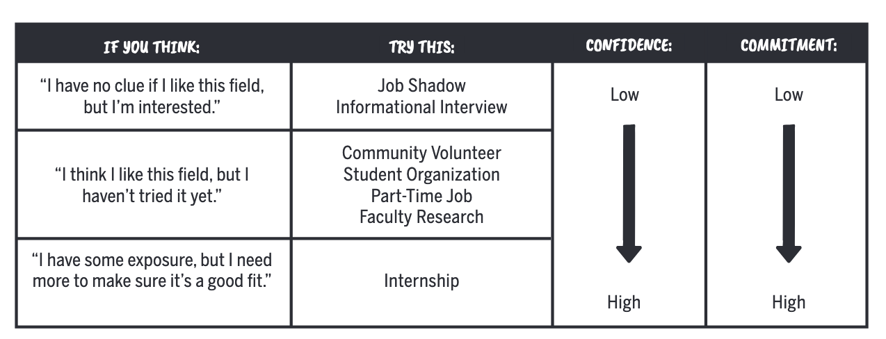 If you're not sure what you're interested in, try informational interviewing or job shadowing. If you think you like a field, try out Community Volunteering, Student Organizations, Part-Time Jobs, or Faculty Research. If you're confident in and committed to a field, you're ready for an internship.