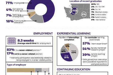 2015-2016 UW Alumni Career Destinations
