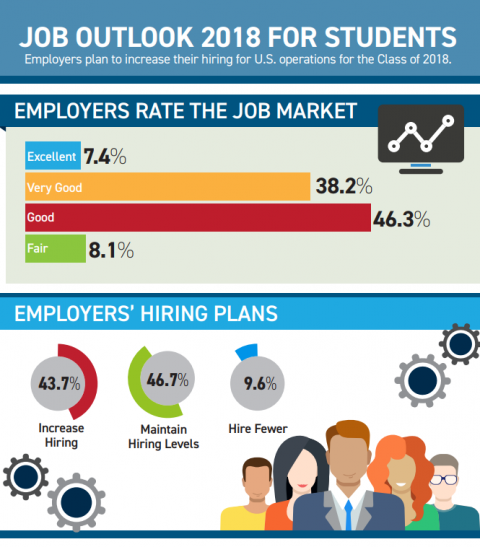 Job Outlook 2018 for Students