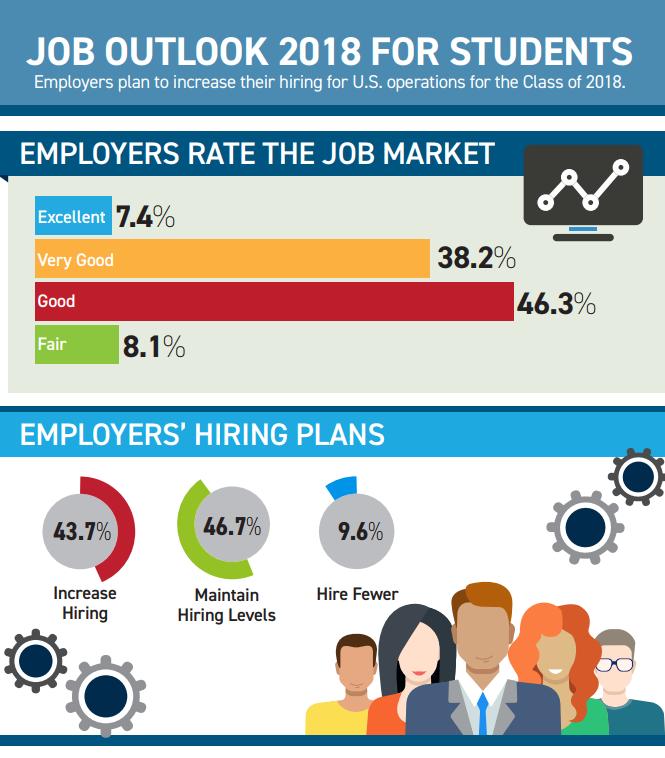 job outlook 2018 for students career internship center
