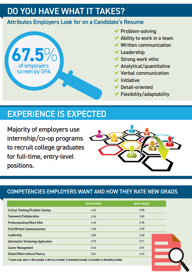 The 2018 Job Outlook for Students – Career & Internship Center ...