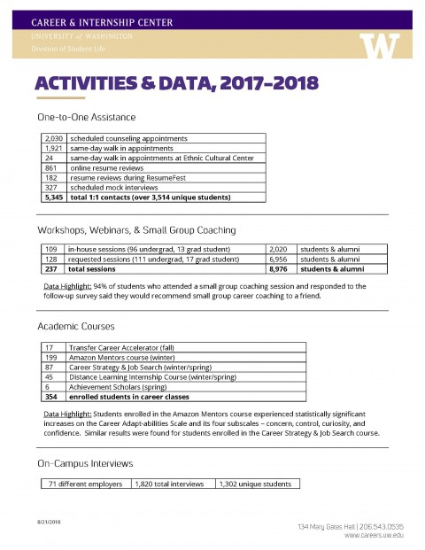 Career & Internship Center Activities & Data – 2017-2018