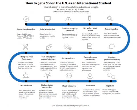 How to Find Jobs in the U.S. as an International Student