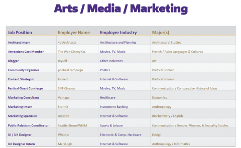 Arts / Media / Marketing Positions of 2019-2020 UW Graduates