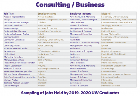 Consulting / Business Positions of 2019-2020 UW Graduates