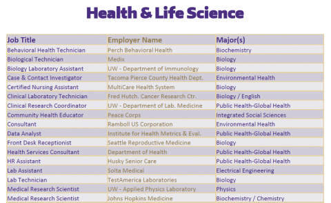 Health / Life Science Positions of 2019-2020 UW Graduates