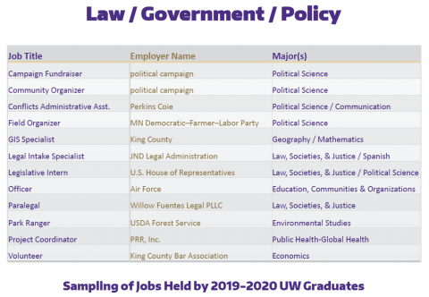 Law / Government / Policy Positions of 2019-2020 UW Graduates