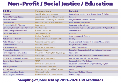 Non-Profit / Social Justice / Education Positions of 2019-2020 Graduates