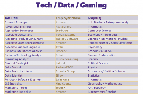 Tech / Data / Gaming