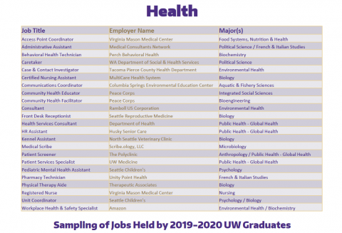 Health Positions of 2019-2020 UW Graduates