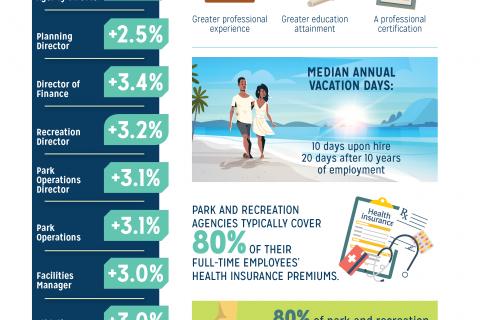 salary-survey-summary-report-nrpa_Page_04