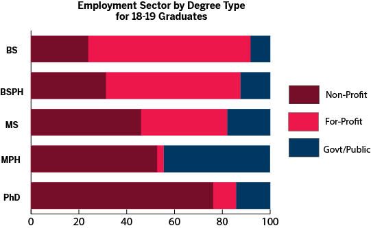 graph showing employment sector by degree