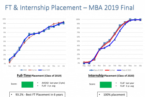 August 2019 FINAL Placement