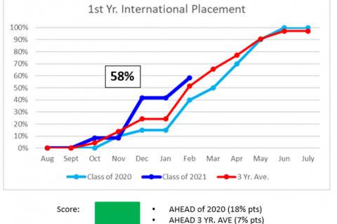 Intern INTL Feb 2020
