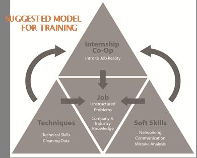 Model for Training