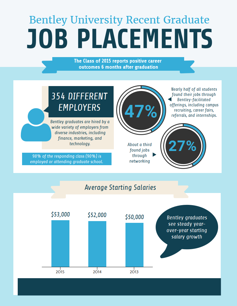 bentley-career-placement-2016-infographic