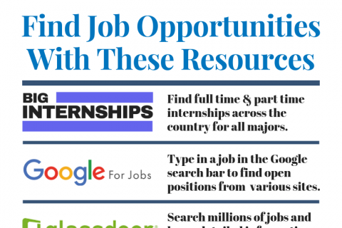 Find Job Opportunities With These Resources