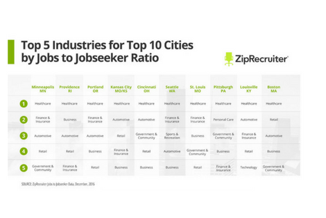 Cities projected to offer the most career opportunities in 2017 thumbnail image