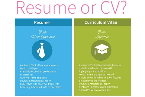 The Difference Between A Resume And A Curriculum Vitae Rockwell