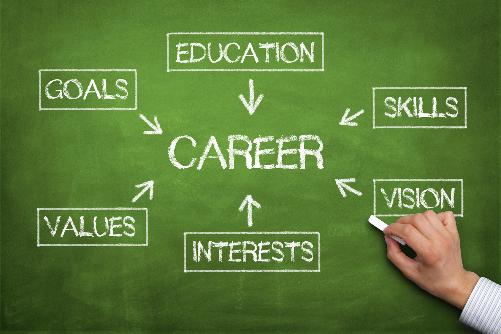 my career goals Common examples of career goals include earning an education to support a position in a specific industry, developing a detailed career objective, becoming a manager or supervisor and opening one's own business.
