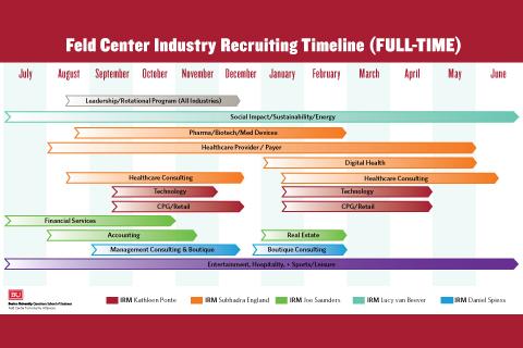 Recruiting Timeline – Fulltime