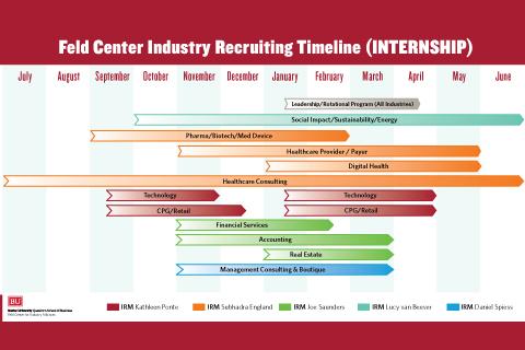 Recruiting Timeline – Internship