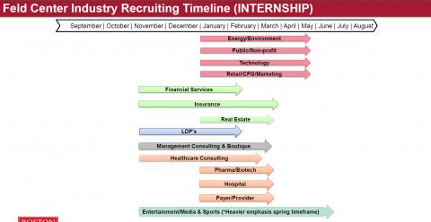 MBA Internship Recruiting Timeline