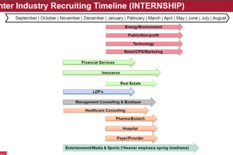 MBA Internship Recruiting Timeline