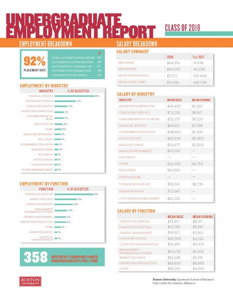 2018 Undergraduate Employment Report