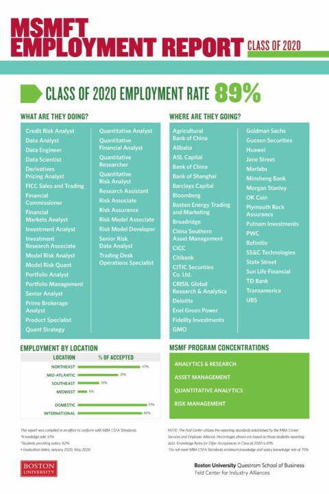 MSMFT RY'20 Employment Report