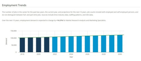 Explore Real-Time Labor Market Insights