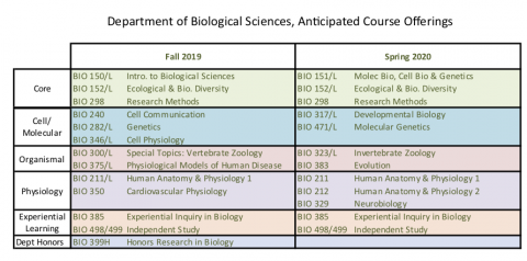 Biology Department Anticipated Course Offerings