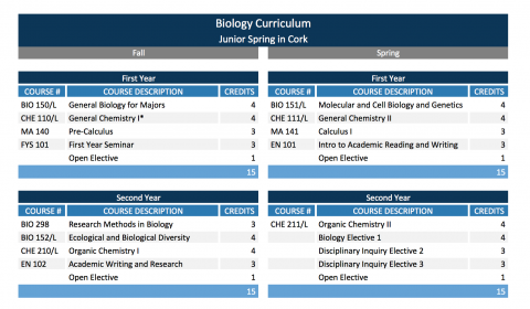 Biology Major Study Abroad Sample Course Schedules