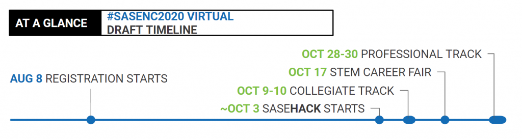 Graphic with text on white background: When should I attend the virtual SASE National Conference? At a Glance the #SASENC2020 Virtual Timeline is: Aug 8 Registration Starts, Oct 3 SASE Hack Starts, Oct 9-10 Collegiate Track, Oct 17 STEM Career Fair, Oct 28-30 Professional Track
