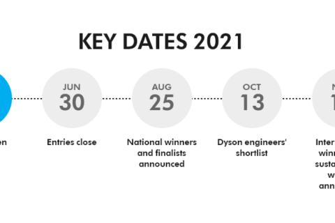 Timeline for Dyson Award Entries